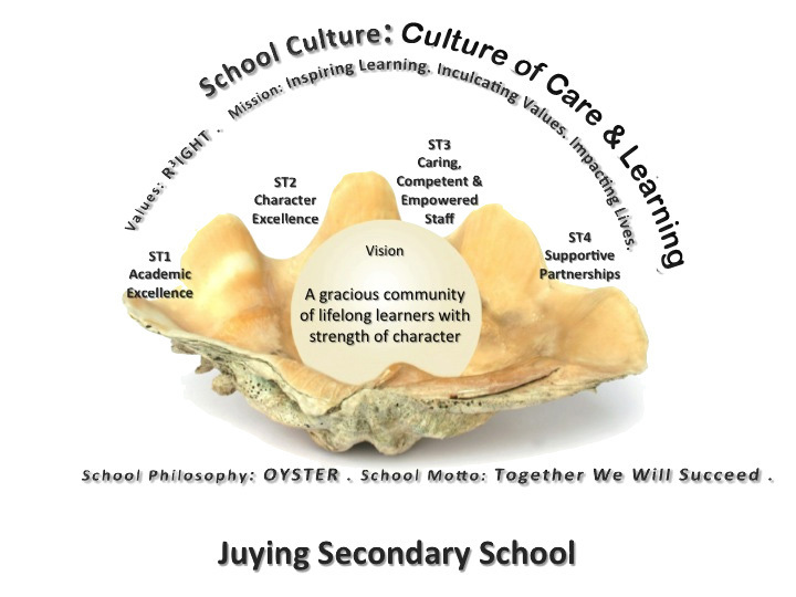 Juying Oyster Philosophy